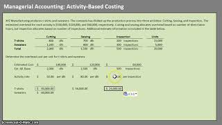 Activity-Based Costing (Managerial/Cost Accounting)