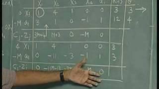 Lec-7 Simplex Algorithm - Termination