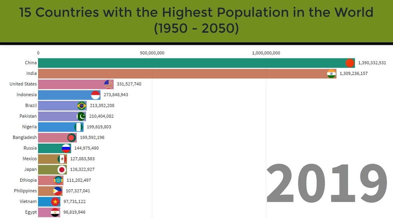 World Population Ranking Through Year 1950 To 2050 Top