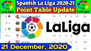 La Liga 2020 21 Point Table Today! Update 21 Dec 2020! La Liga Point Table Standing News Update 2020