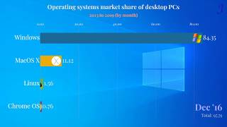 【WEer】OS | Operating systems market share of desktop PCs | 2013 to 2019