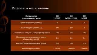 Виртуальный оркестр: 4. Требования к оборудованию