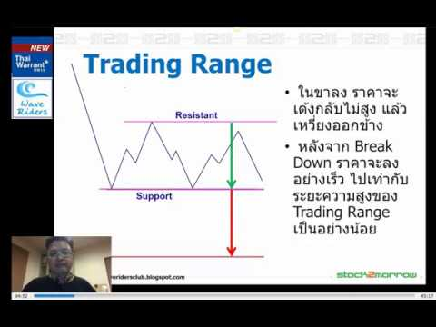 How to trade with trending and making profit by Wave Riders 19 Feb 2018