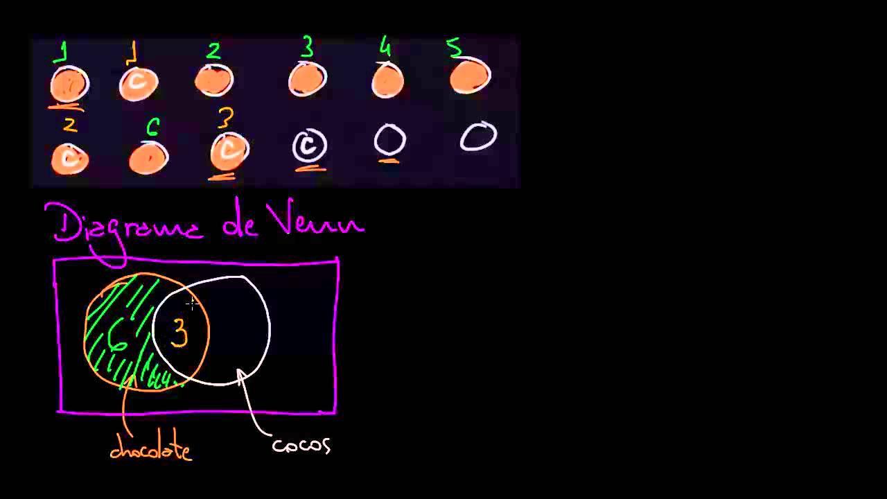Tabela de frequncia de duas vias e diagrama de venn youtube tabela de frequncia de duas vias e diagrama de venn ccuart Choice Image