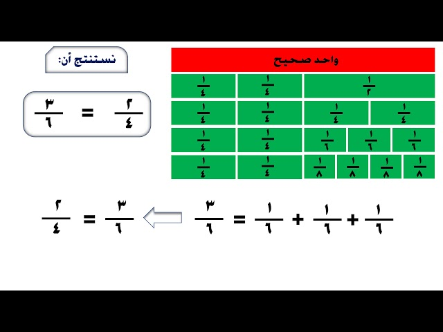 توضيح مفهوم  تكافؤ الكسور العادية - الصف الخامس