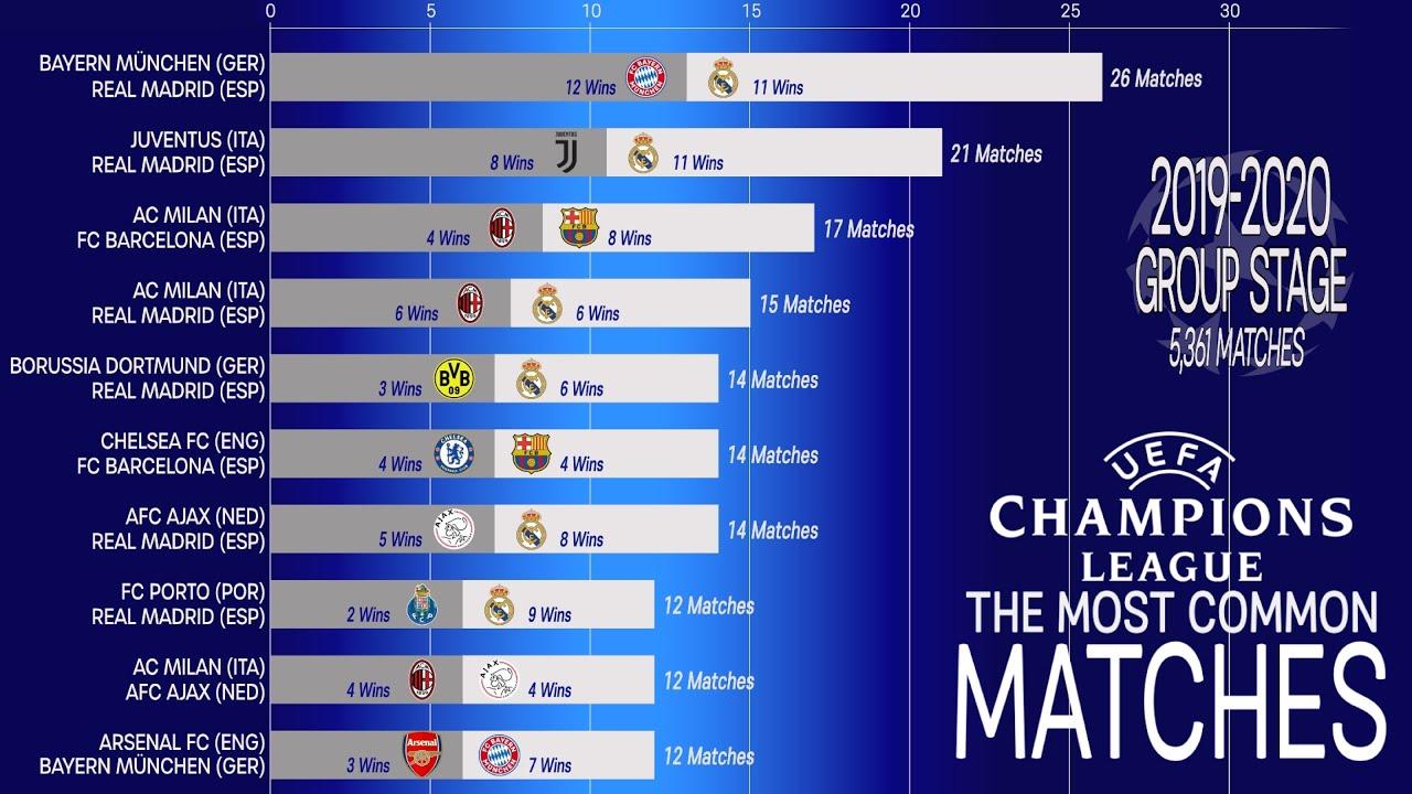 Champions League scores, results: Bayern Munich win UCL ...