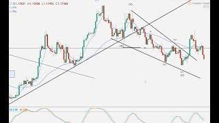 Weekend forex analysis – Elliott Wave – 17.12.17