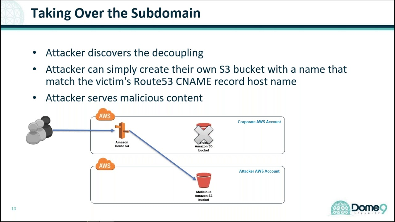 How to Prevent Subdomain Takeover in the Cloud