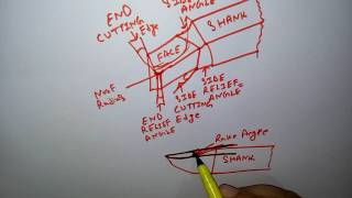 SINGLE POINT CUTTING TOOL(IMPORTANT ANGLES) हिन्दी  ! LEARN AND GROW