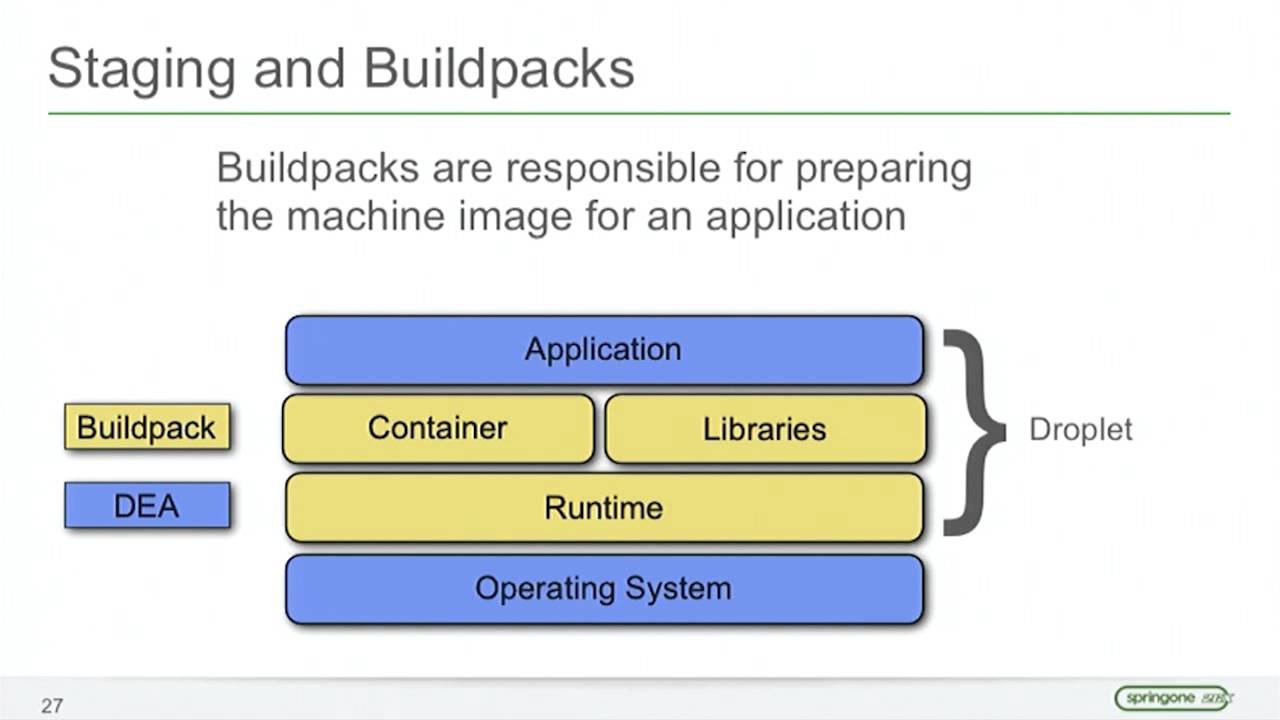 cloud foundry buildpack Extending Cloud Foundry with Custom Integration - YouTube