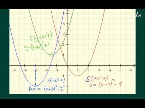 Grundlagen Quadratische Funktionen