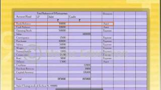Learn How to Prepare Final Accounts and Final Statements