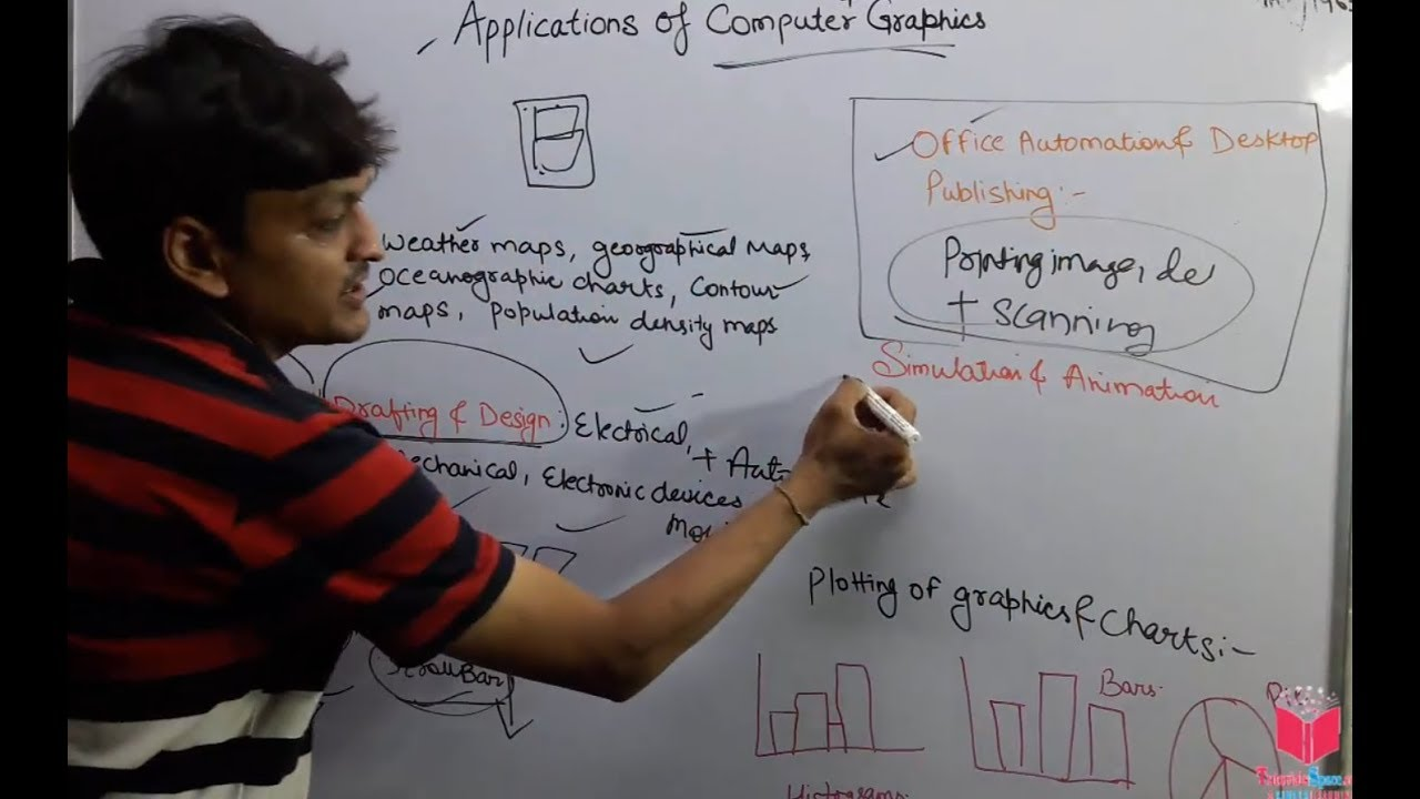 02- Applications Of Computer Graphics Tutorial In HINDI | Applications of  Computer Graphics In HINDI