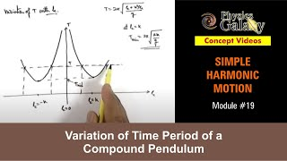 19. Physics | SHM | Variation of Time Period of a Compound Pendulum | by Ashish Arora
