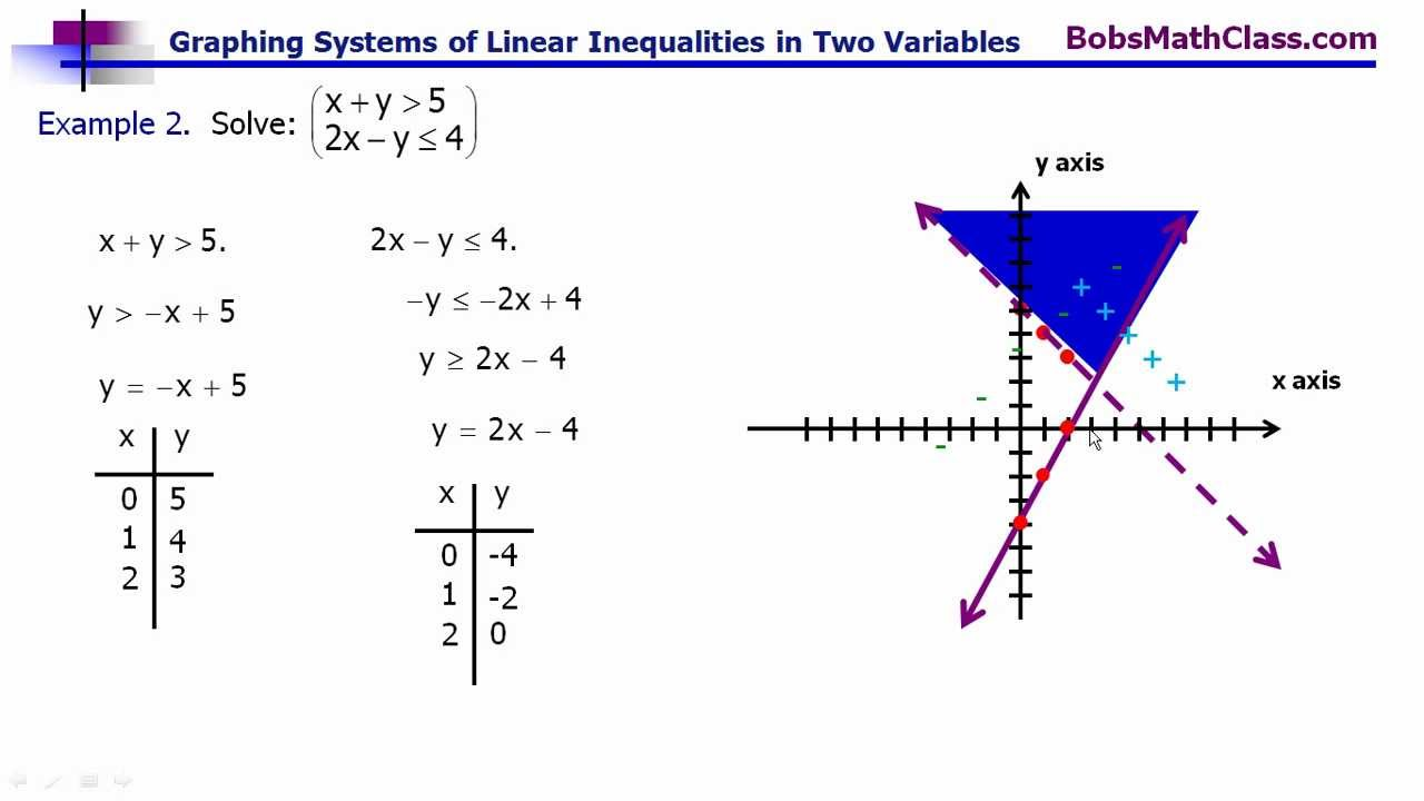 Graphing systems of linear inequalities in two variables ...