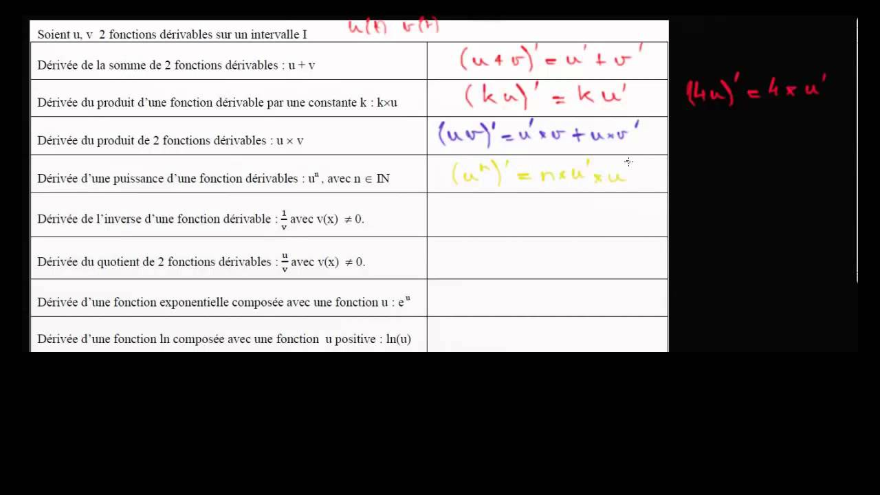 Tableau Des Derivees Somme Produit Quotient Fonctions Composees Terminale Youtube