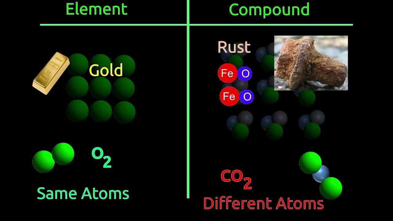 Atom, Molecule, Element, Compound, Mixture - YouTube