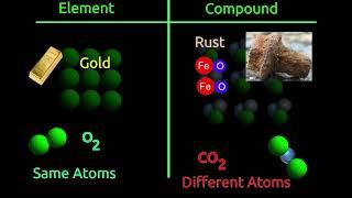 Atom, Molecule, Element, Compound, Mixture