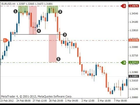 Double Top Pattern Technical Analysis Metatrader 4 Vs 5 2016 Cnri