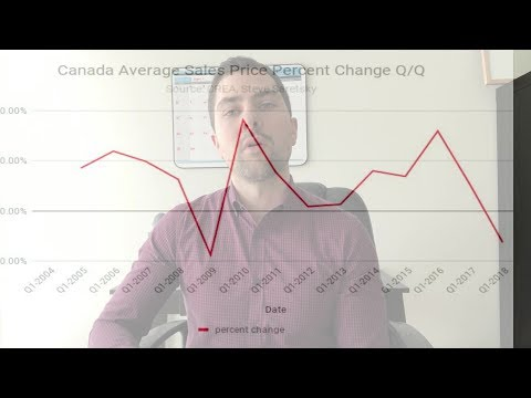 Canadian Real Estate Prices Register negative price growth in Q1 2018