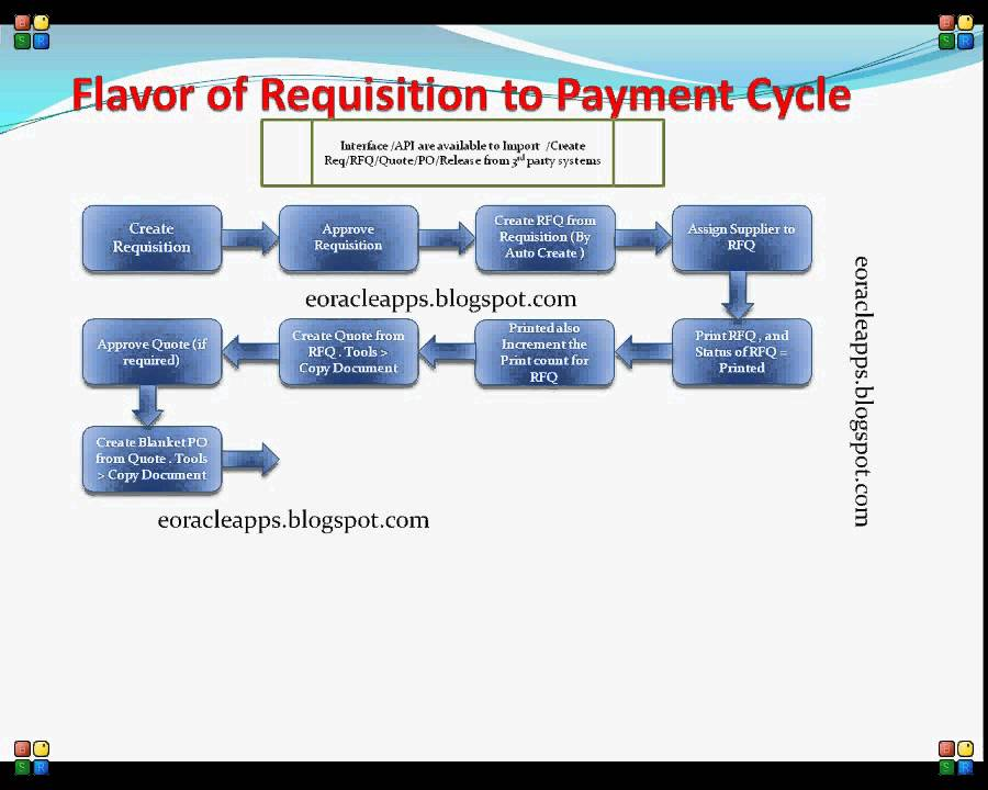 Data flow for Requisition to Payment Cycle in Oracle Application ...