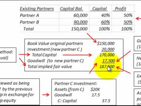Partnership Accounting Goodwill Traceable To New Partner (Goodwill ...