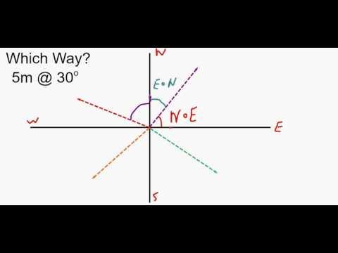 vector cardinal directions