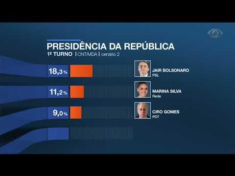 Pesquisa CNT Mostra Intenção De Votos Para Presidente