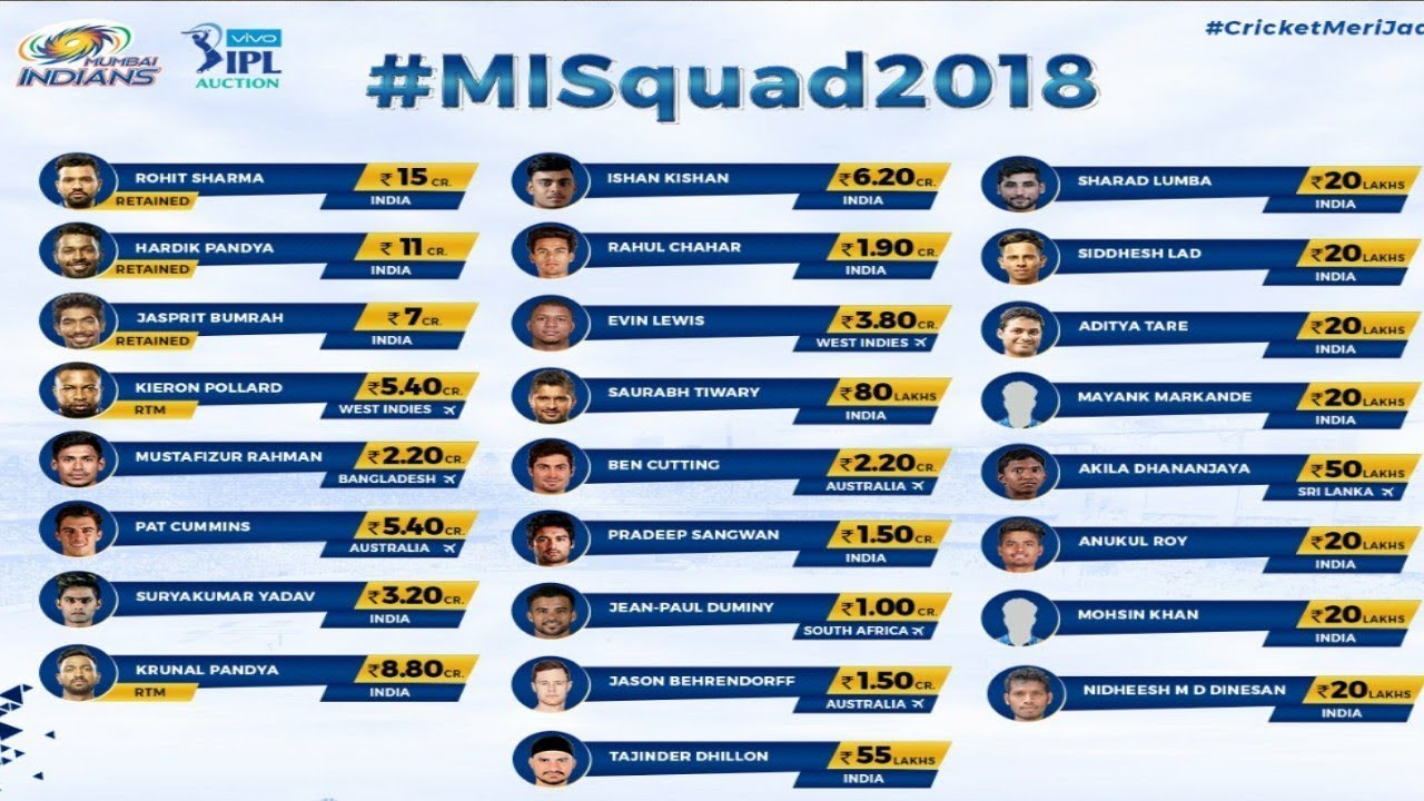 IPL 2018 Retained Players List