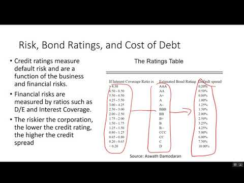 FINANCECORE Topic 7 Capital Budgeting and Risk and Discount Rate