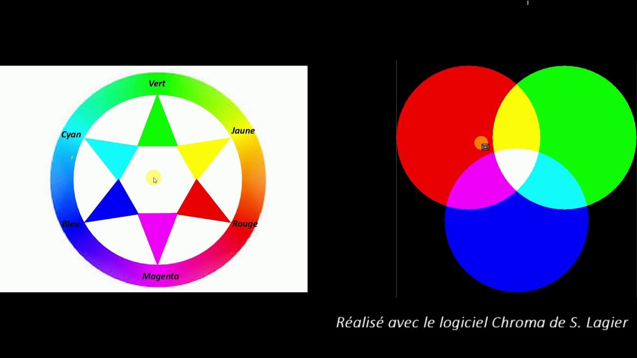 Utilisation Du Cercle Chromatique Classe Inversée Qcm 1es 1l Et