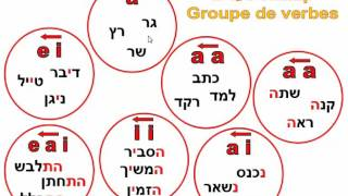 Groupedeverbes