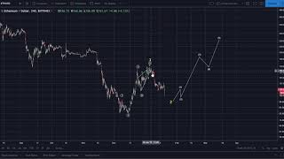 Ethereum Daily Video Update: Primary Remains