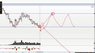 Обзор рынка на 19.04. Ртс, Нефть, Си, Сбер