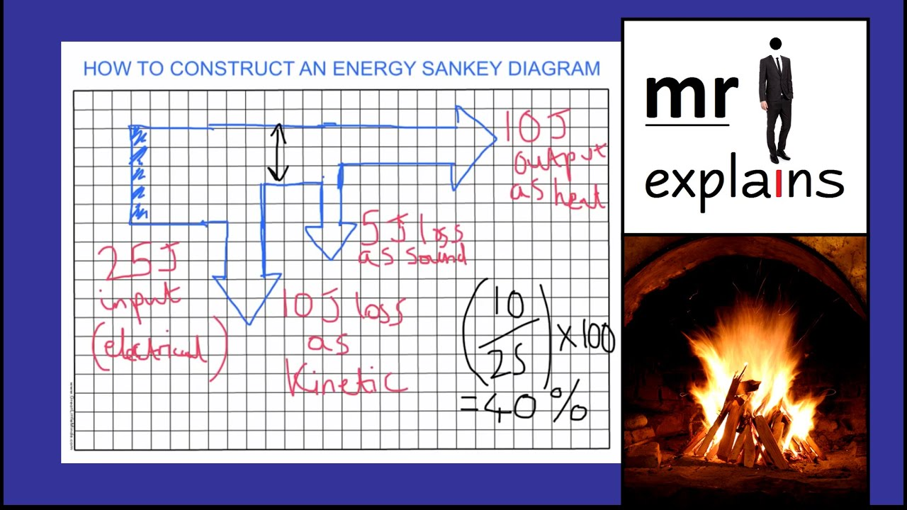 mr i explains How to draw a Sankey Diagram to represent