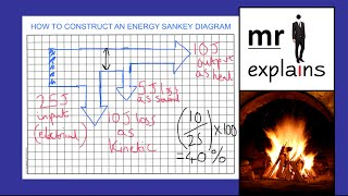 mr i explains: How to draw a Sankey Diagram to represent energy transfers