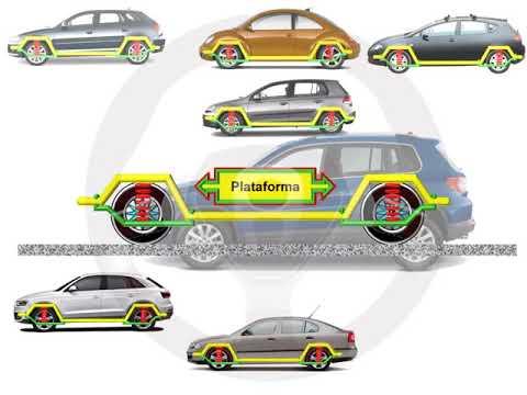 Evolución del diseño; plataforma común y modular (1/2)