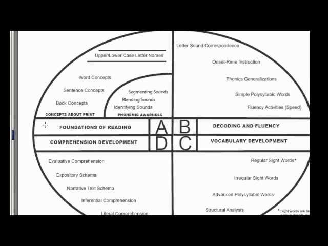01 Overview Of Reading Instruction Youtube