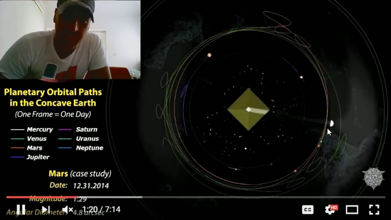 Velocity of the Planets in the Lord Steven Christ's Concave Earth