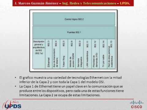 Ethernet - Capa Fisica y Enlace de Datos - YouTube