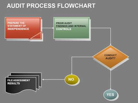 also audit process flow powerpoint chart presentation youtube rh