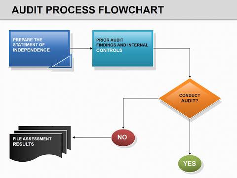 also audit process flow powerpoint chart presentation youtube rh