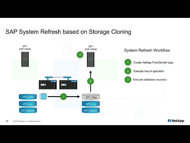 Why SAP HANA Runs Better on NetApp: SAP System Refresh