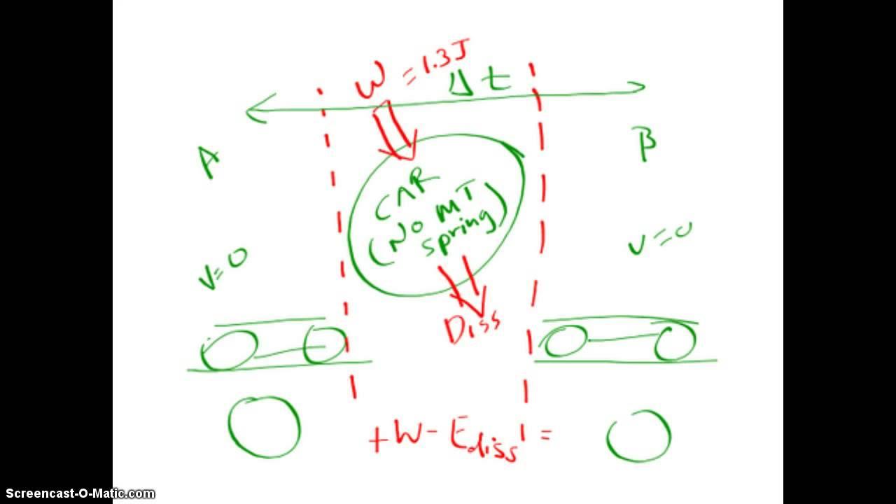 mousetrap car flow diagram youtube rh youtube com