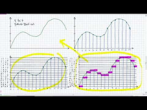 Analog To Digital Conversion Basics