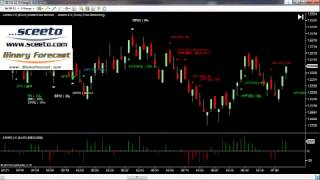 NinjaTrader daily Report  9th August Forex Euro USD 6E Futures