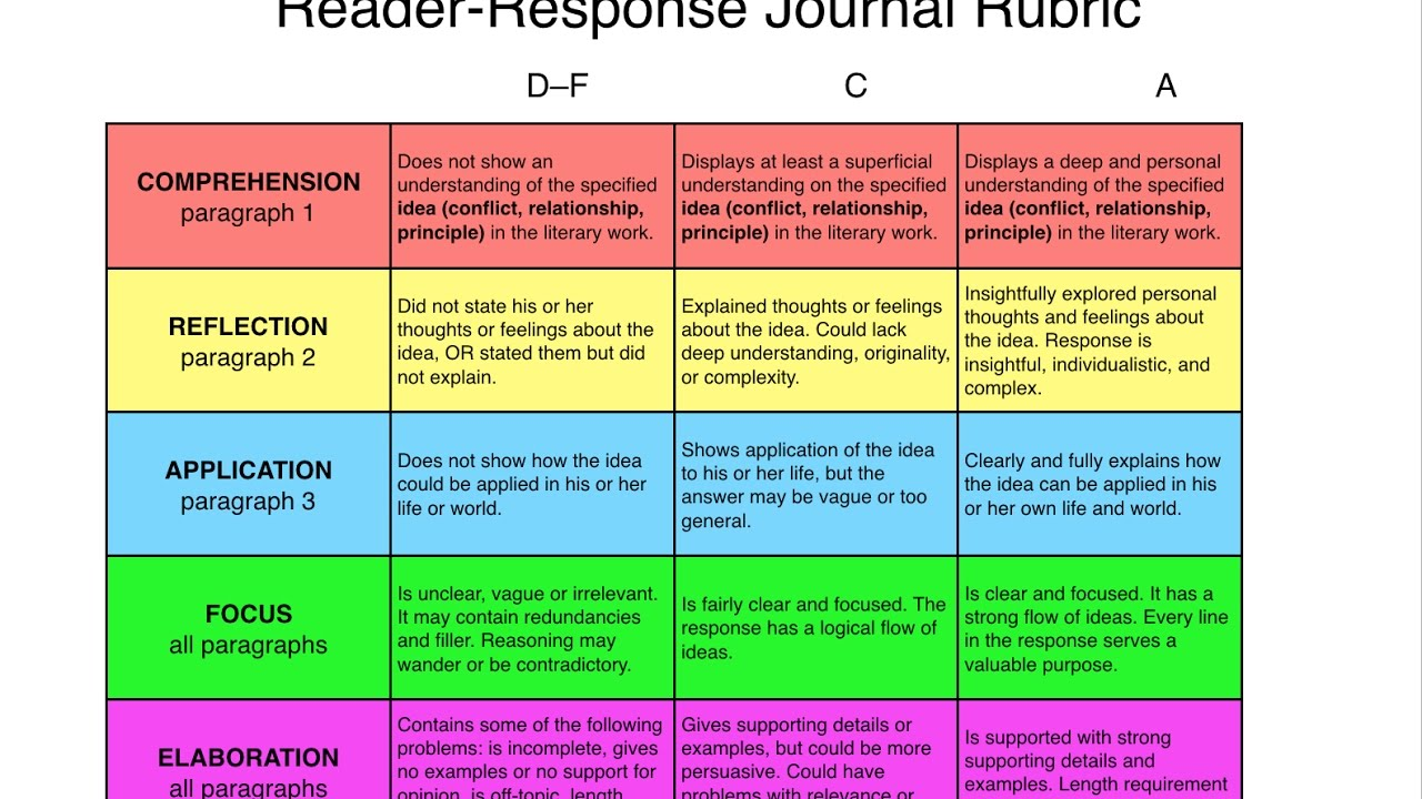 reader response journal rubric