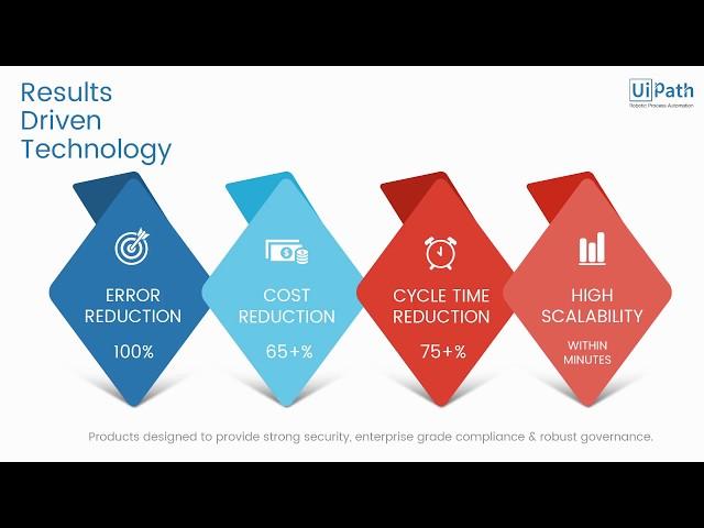 UiPath : tout savoir sur la plateforme de Robotic Process