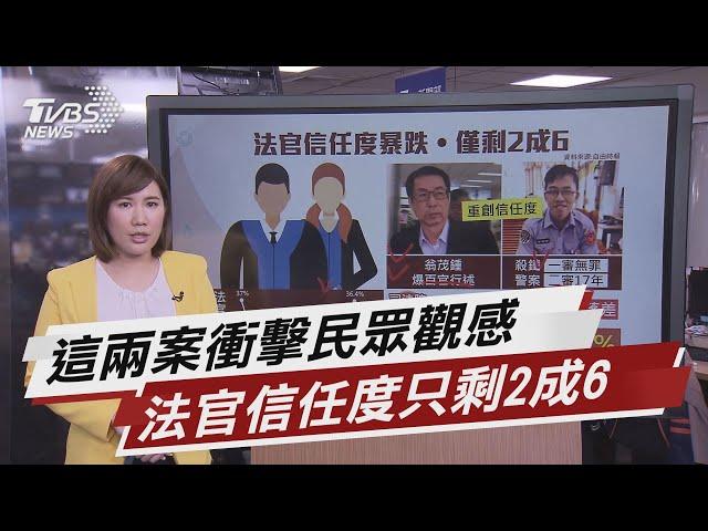 這兩案衝擊民眾觀感 法官信任度只剩2成6【TVBS說新聞】20210227