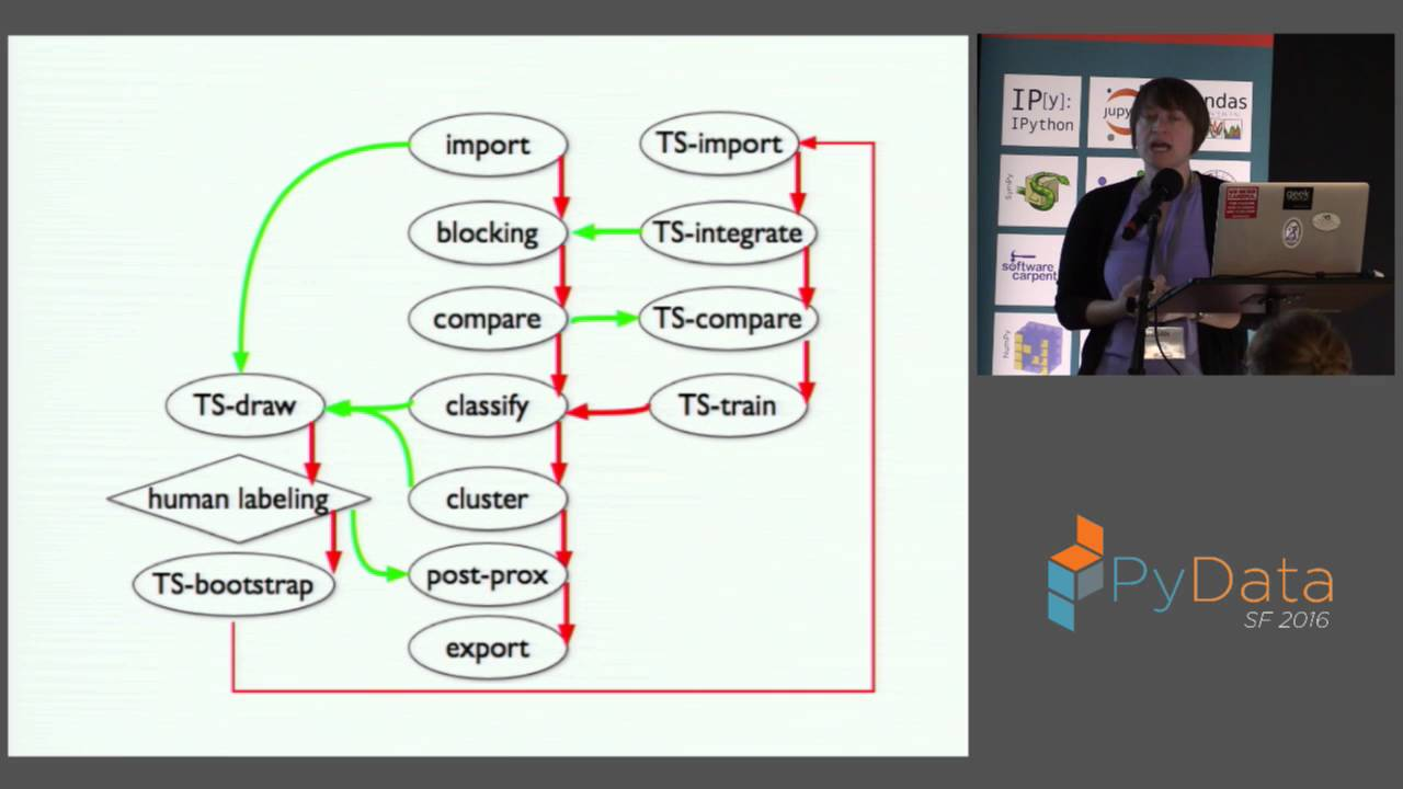 Image from Keynote: Using the Python Data Science Stack to Determine
